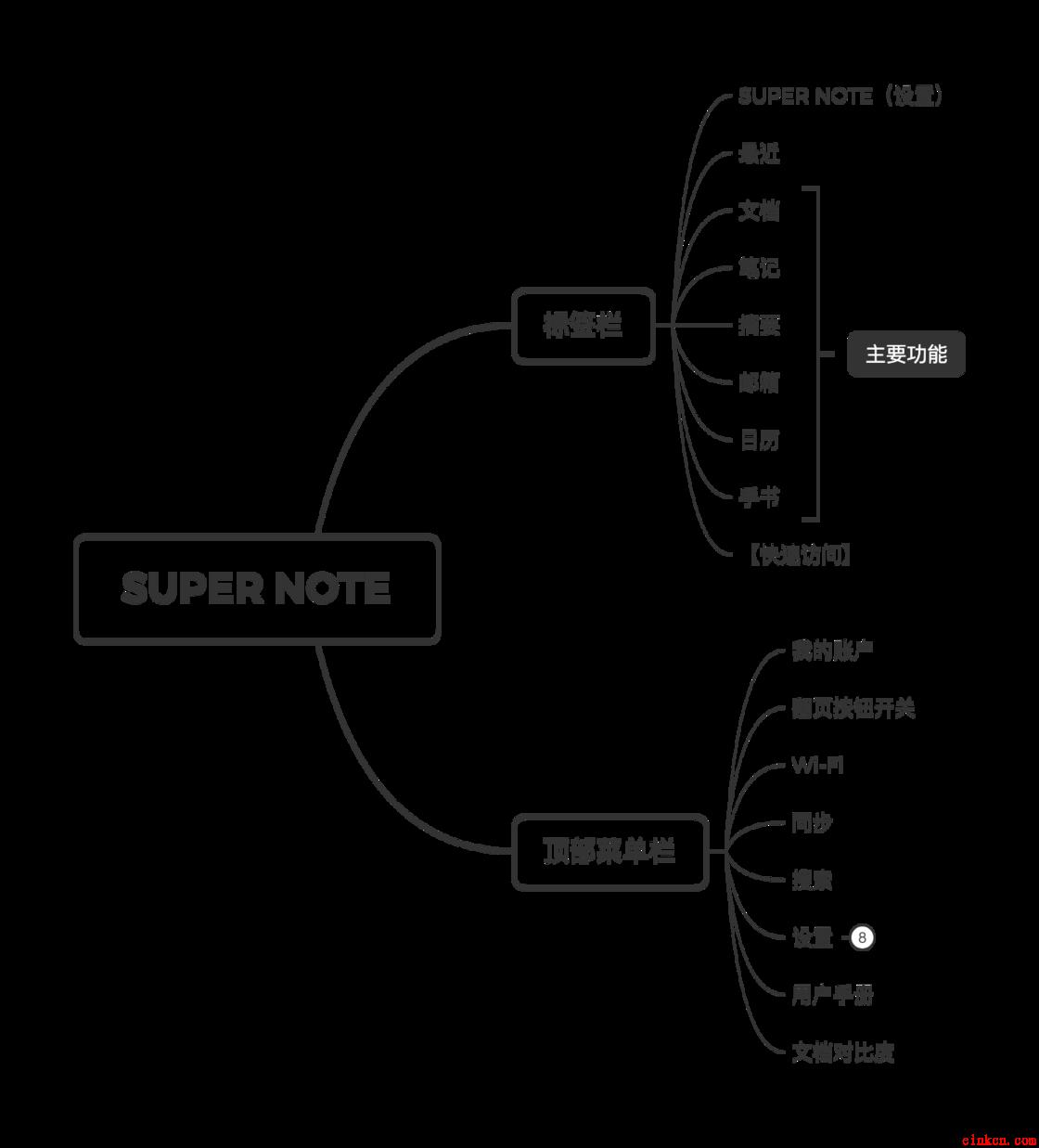 SUPER NOTE 软件逻辑