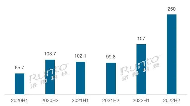 洛图科技:2021年全球电子纸标签模组出货量将超2亿片,2022年再翻倍