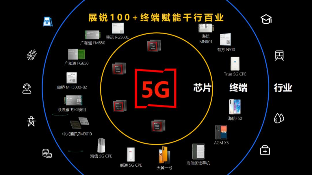 5G基站破百万大关:展锐芯生态力争扮演要角